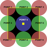 Layout of blend points in input area.